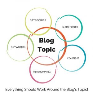 Everything Should Work Around Your Blog Topic